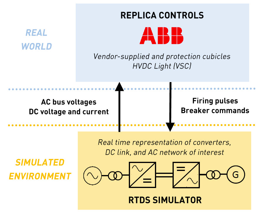 Replica HVDC controls are connected to the simulated network