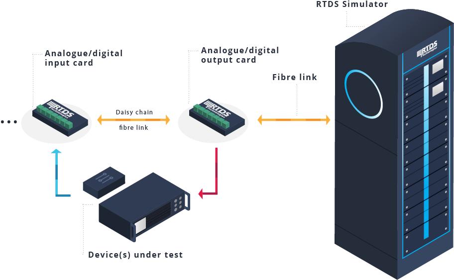 RTDS Technologies – IO